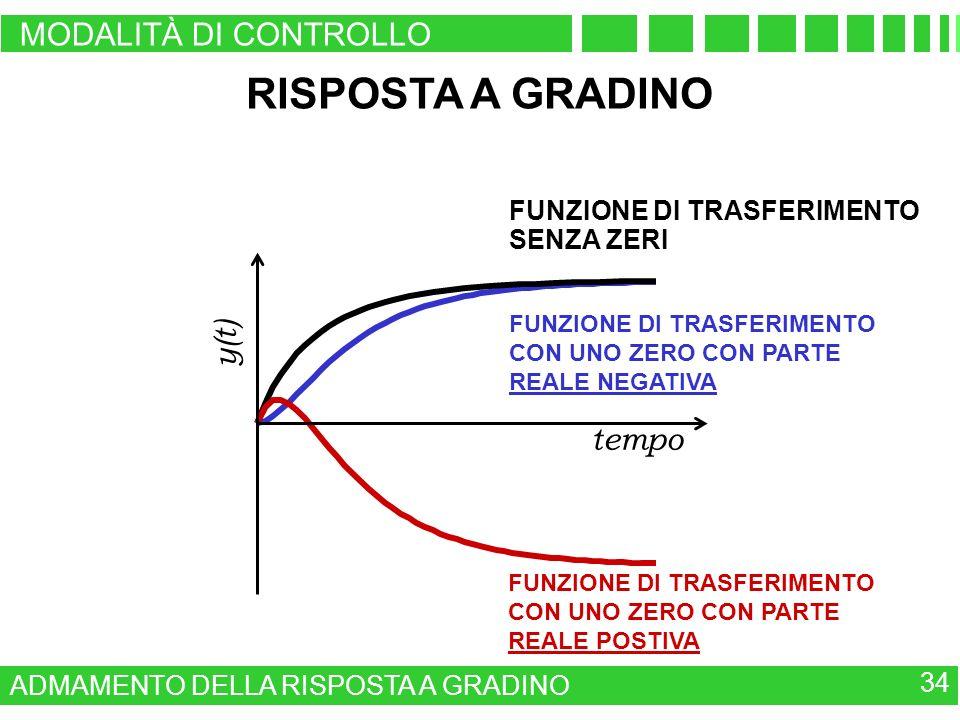 RISPOSTA A GRADINO MODALITÀ DI CONTROLLO y(t) tempo