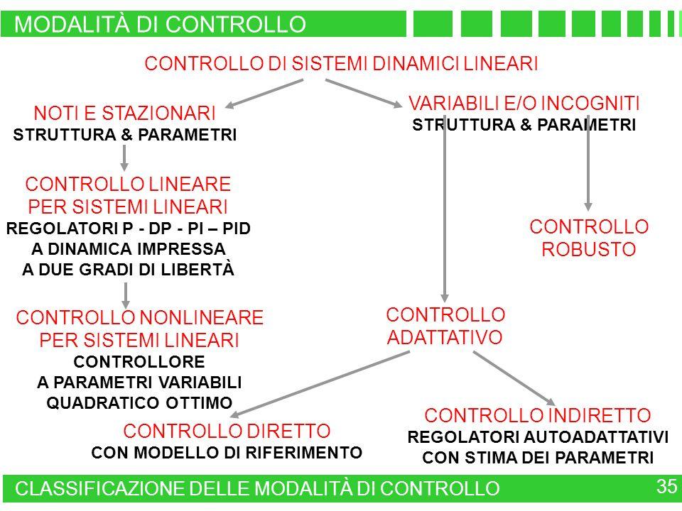 MODALITÀ DI CONTROLLO CONTROLLO DI SISTEMI DINAMICI LINEARI
