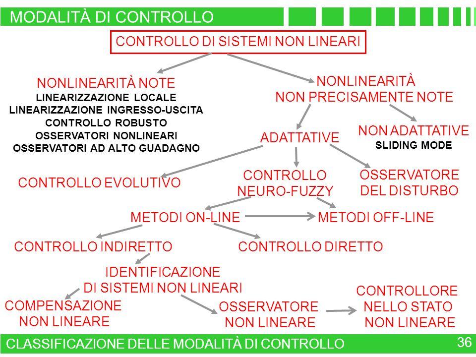 MODALITÀ DI CONTROLLO CONTROLLO DI SISTEMI NON LINEARI