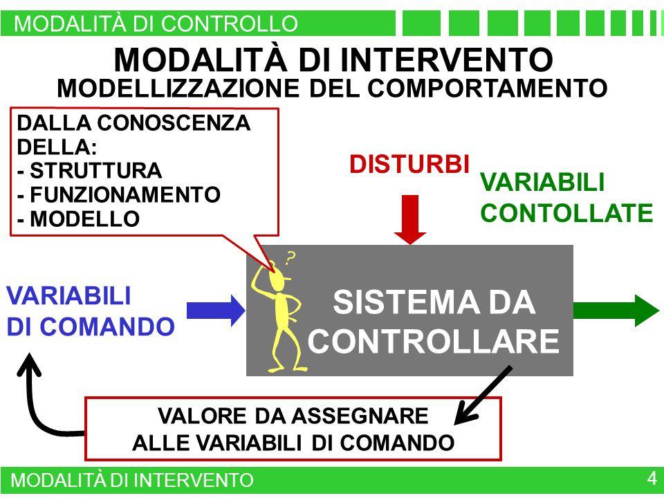 MODALITÀ DI INTERVENTO SISTEMA DA CONTROLLARE
