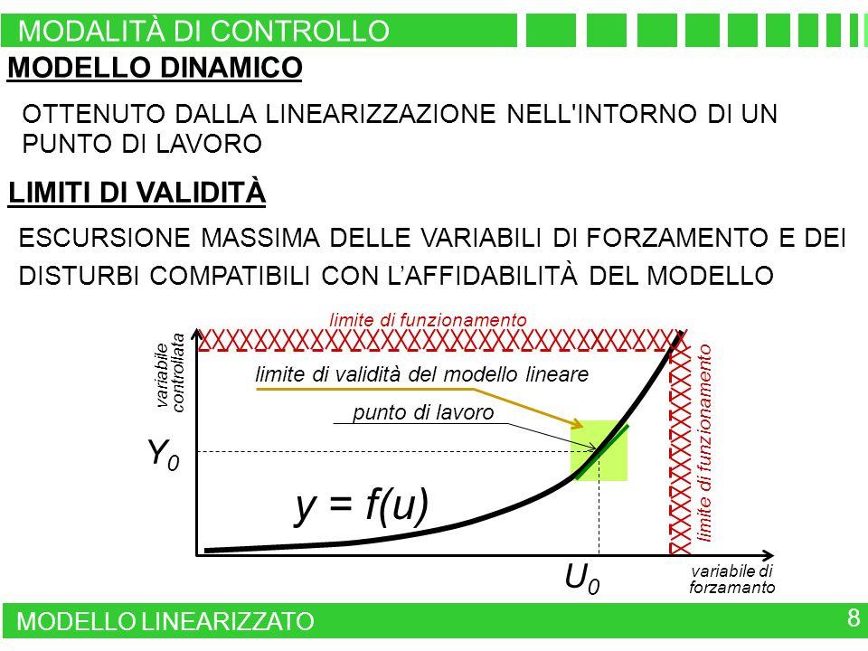 y = f(u) Y0 U0 MODALITÀ DI CONTROLLO MODELLO DINAMICO