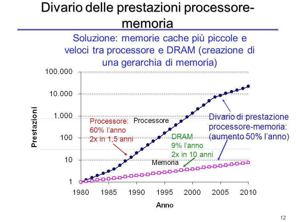 Divario delle prestazioni processore-memoria
