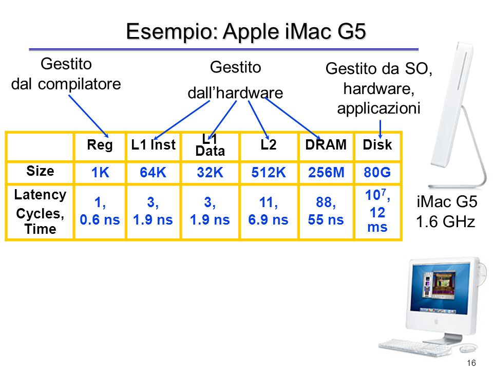 Esempio: Apple iMac G5 Gestito Gestito da SO, Gestito dal compilatore