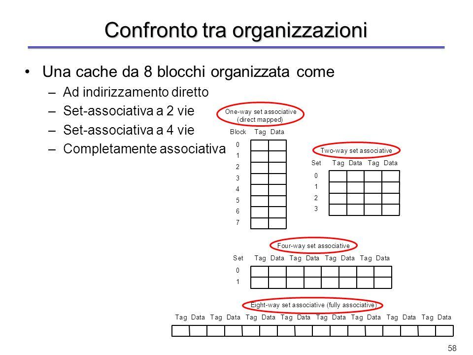 Confronto tra organizzazioni
