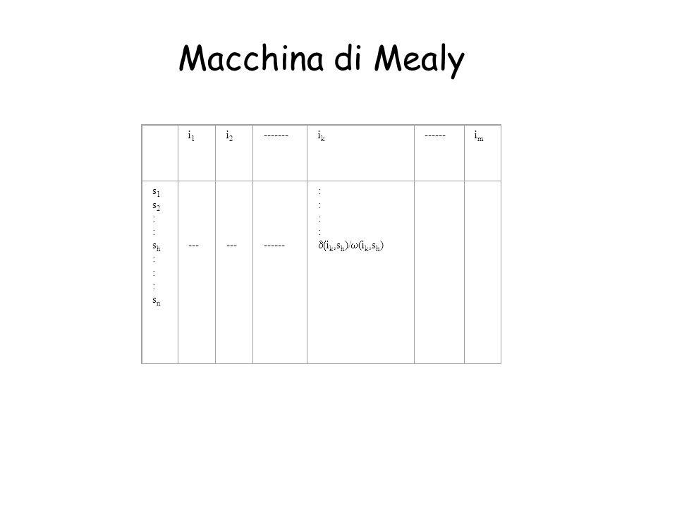 Macchina di Mealy i1 i2 ------- ik ------ im s1 s2 : sh sn ---
