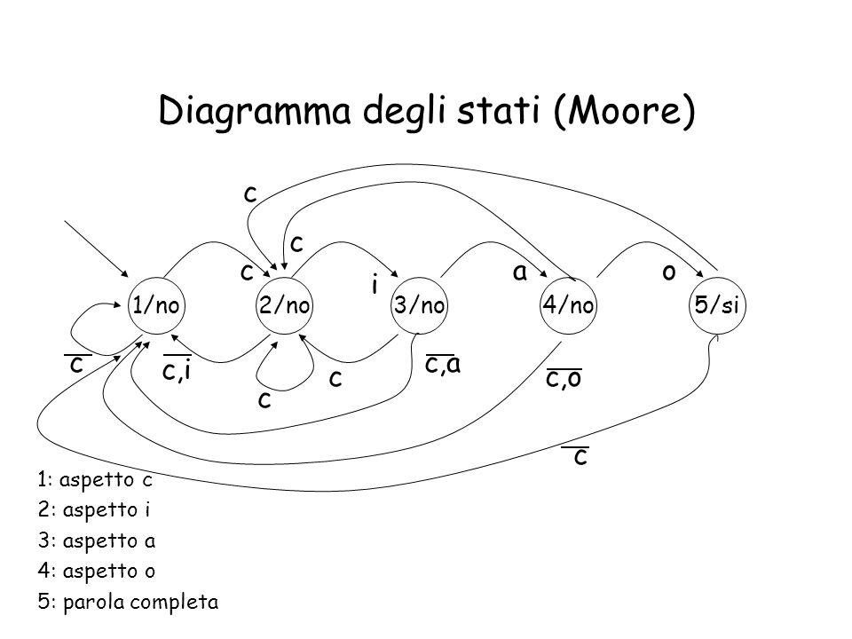 Diagramma degli stati (Moore)