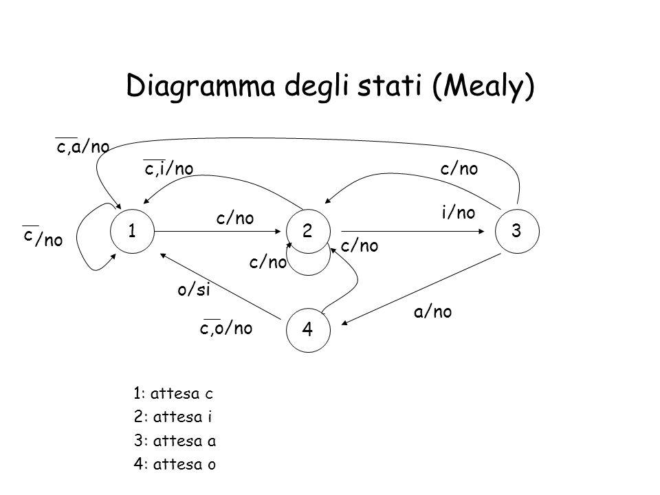 Diagramma degli stati (Mealy)