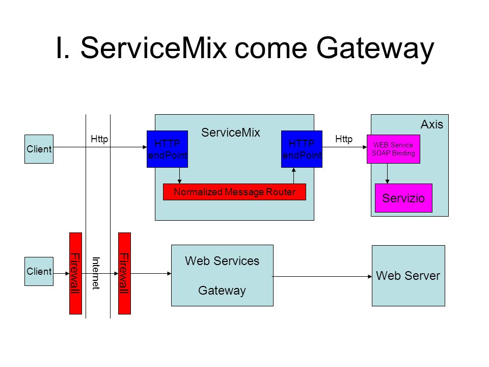 I. ServiceMix come Gateway