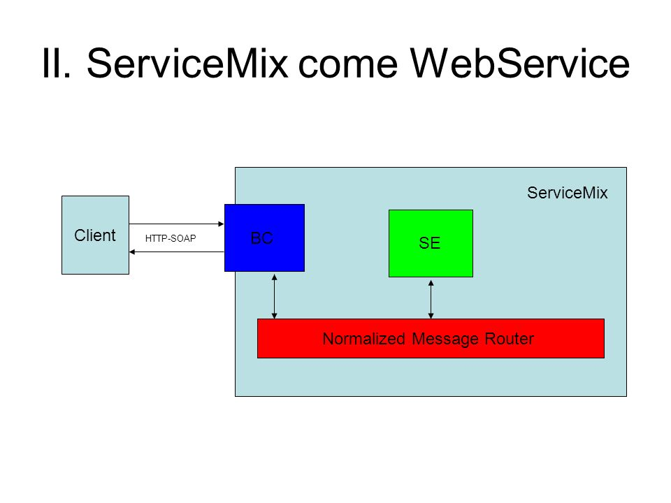 II. ServiceMix come WebService