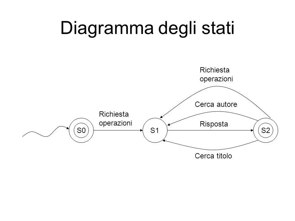 Diagramma degli stati Richiesta operazioni Cerca autore Richiesta