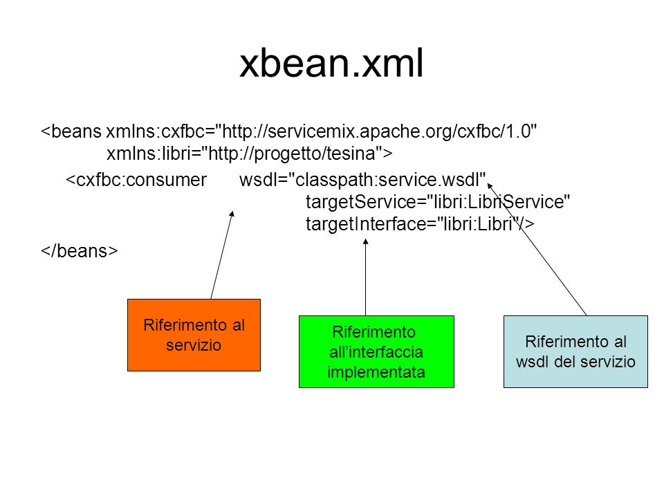 xbean.xml <beans xmlns:cxfbc= http://servicemix.apache.org/cxfbc/1.0 xmlns:libri= http://progetto/tesina >
