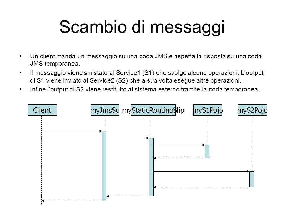 Scambio di messaggi Client myJmsSu myStaticRoutingSlip myS1Pojo