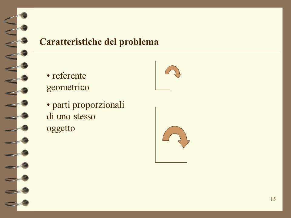 Caratteristiche del problema
