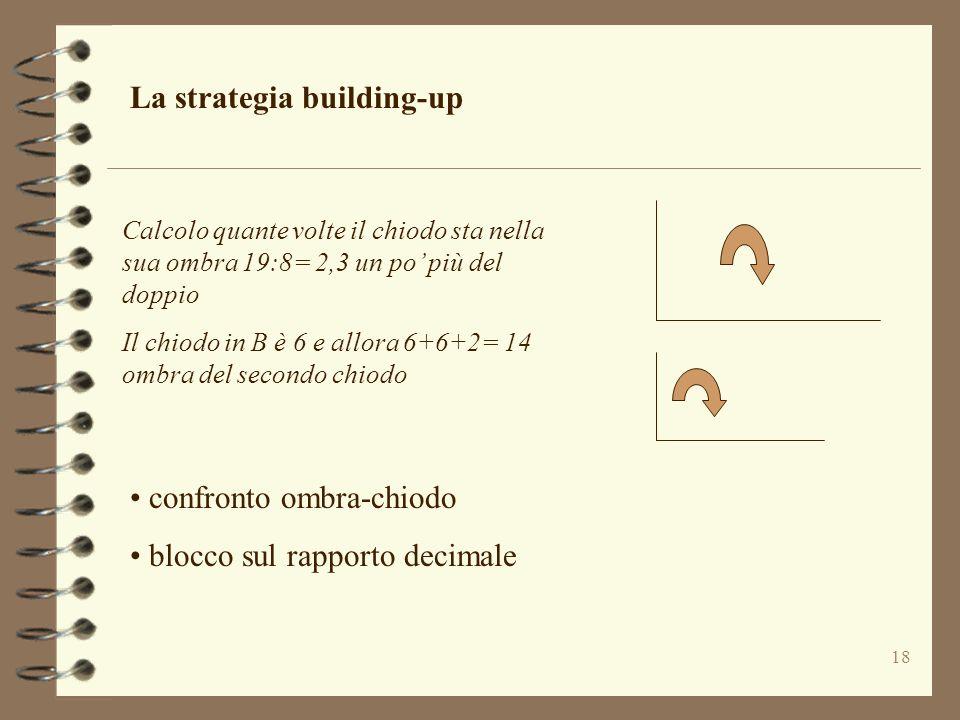La strategia building-up