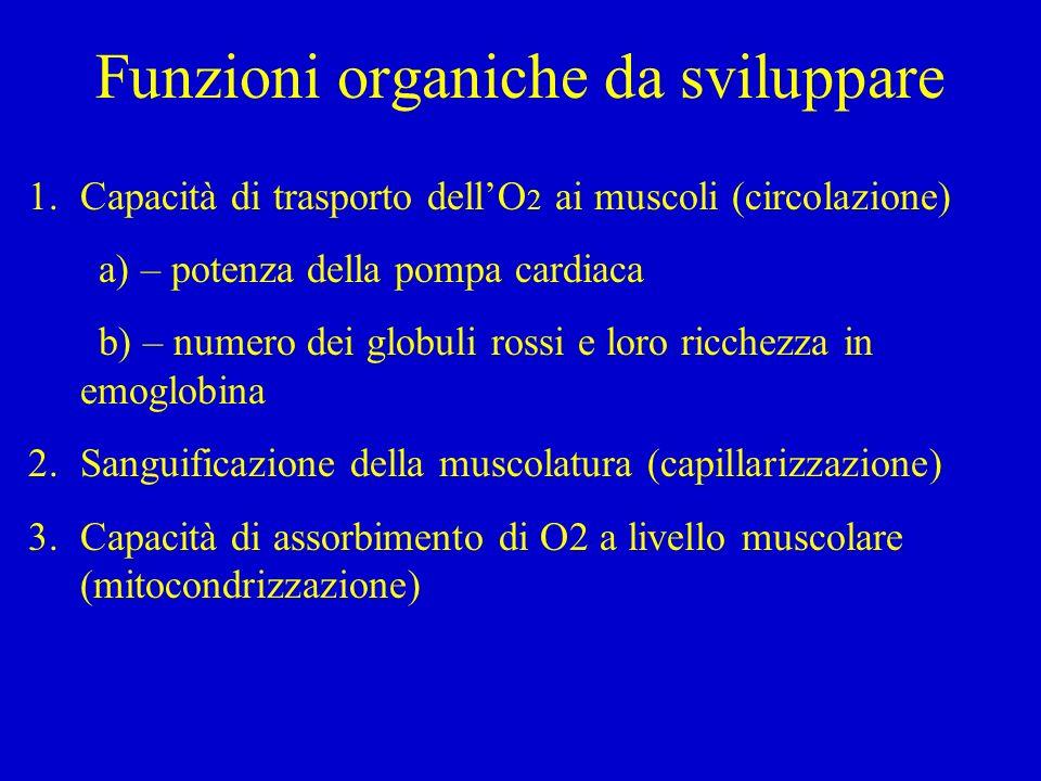 Funzioni organiche da sviluppare