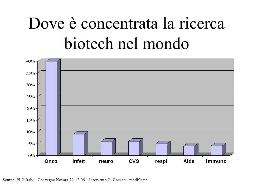 Dove è concentrata la ricerca biotech nel mondo