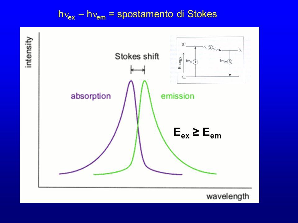 hnex – hnem = spostamento di Stokes