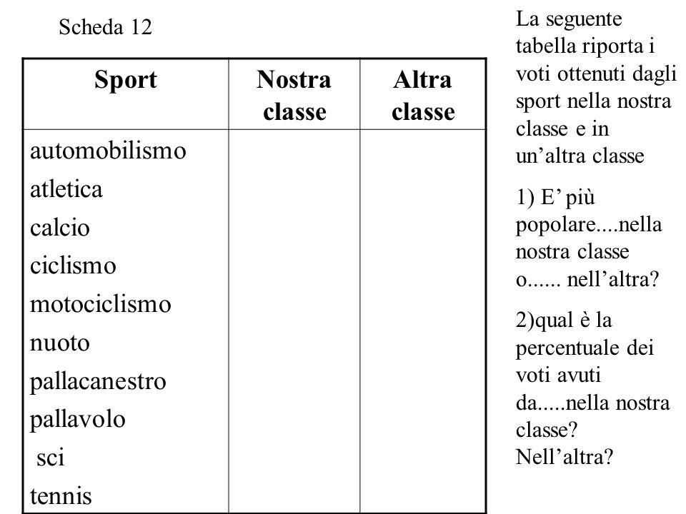 Sport Nostra classe Altra classe automobilismo atletica calcio