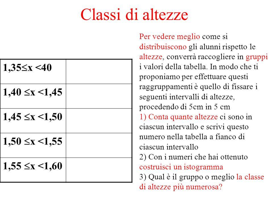 Classi di altezze 1,35x <40 1,40 x <1,45 1,45 x <1,50