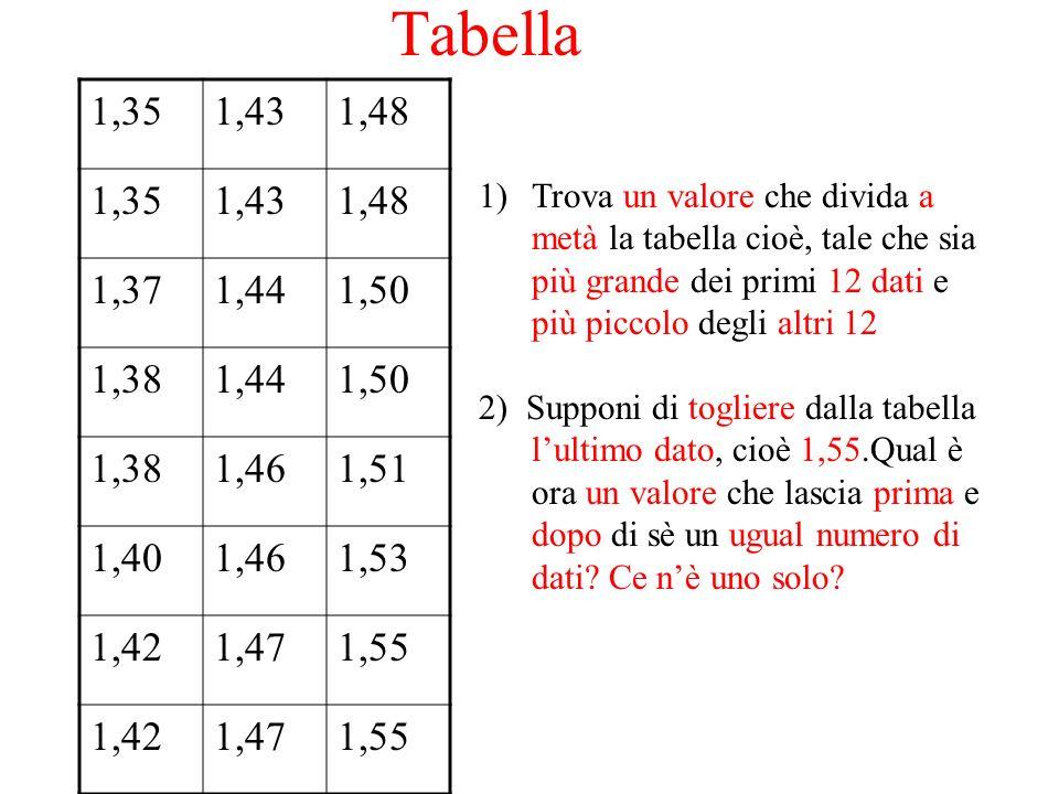 Tabella 1,35. 1,43. 1,48. 1,37. 1,44. 1,50. 1,38. 1,46. 1,51. 1,40. 1,53. 1,42. 1,47. 1,55.