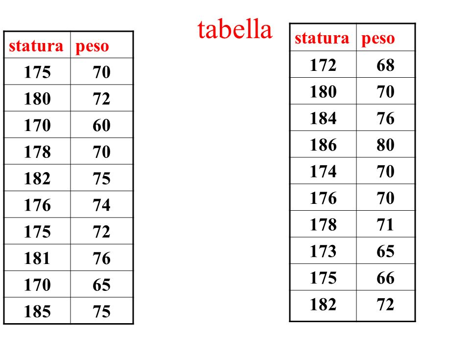 tabella statura. peso. 172. 68. 180. 70. 184. 76. 186. 80. 174. 176. 178. 71. 173. 65.