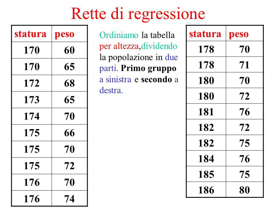 Rette di regressione statura peso 170 60 65 172 68 173 174 70 175 66