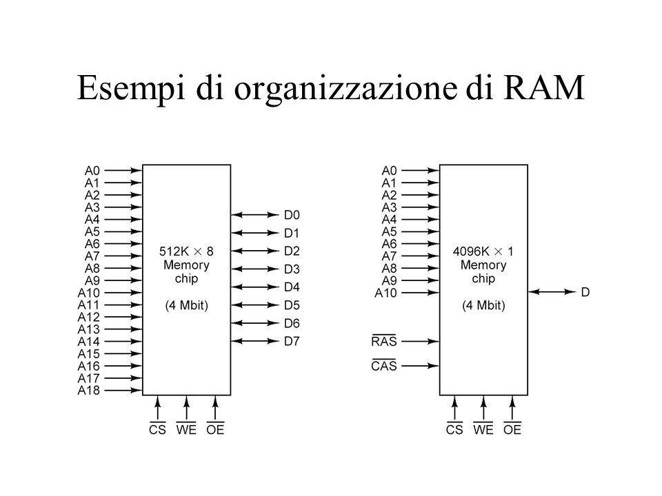 Esempi di organizzazione di RAM
