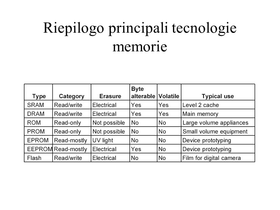 Riepilogo principali tecnologie memorie