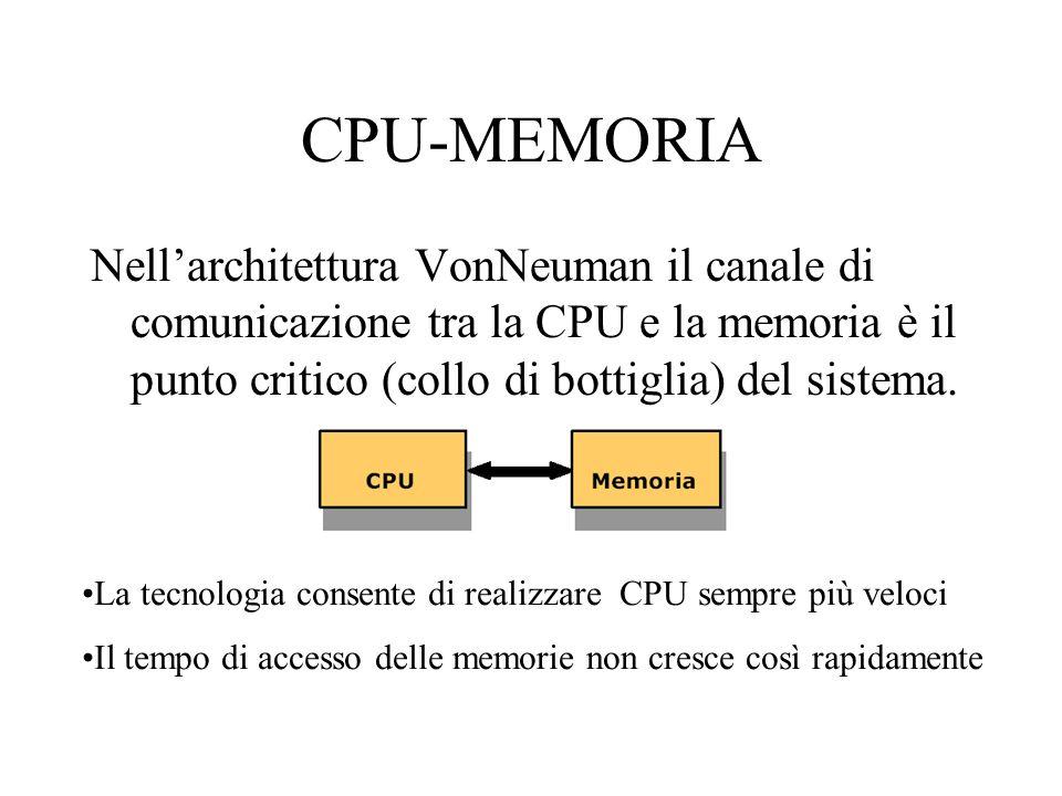 CPU-MEMORIA Nell'architettura VonNeuman il canale di comunicazione tra la CPU e la memoria è il punto critico (collo di bottiglia) del sistema.