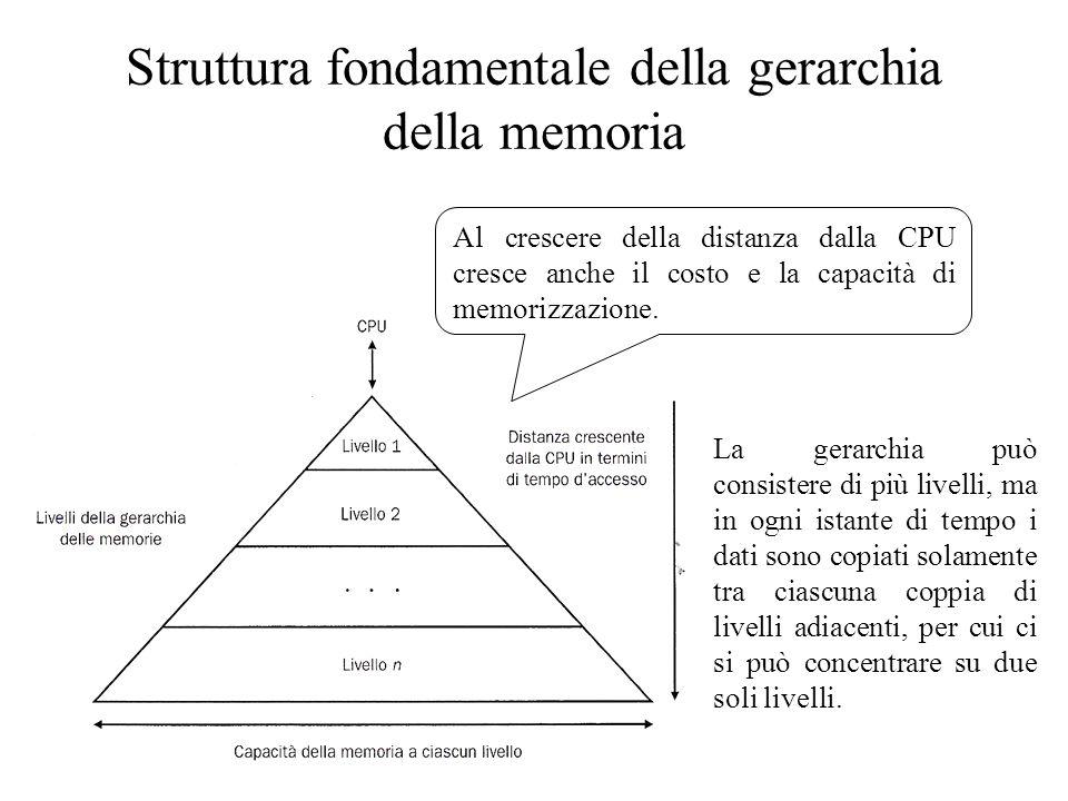 Struttura fondamentale della gerarchia della memoria