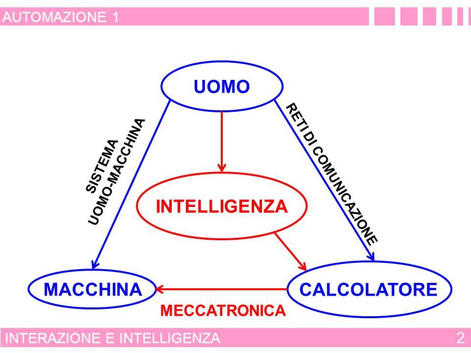 UOMO INTELLIGENZA CALCOLATORE MACCHINA MECCATRONICA 2 AUTOMAZIONE 1