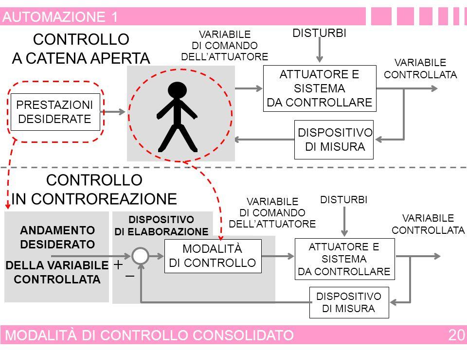 CONTROLLO A CATENA APERTA CONTROLLO IN CONTROREAZIONE 20 AUTOMAZIONE 1