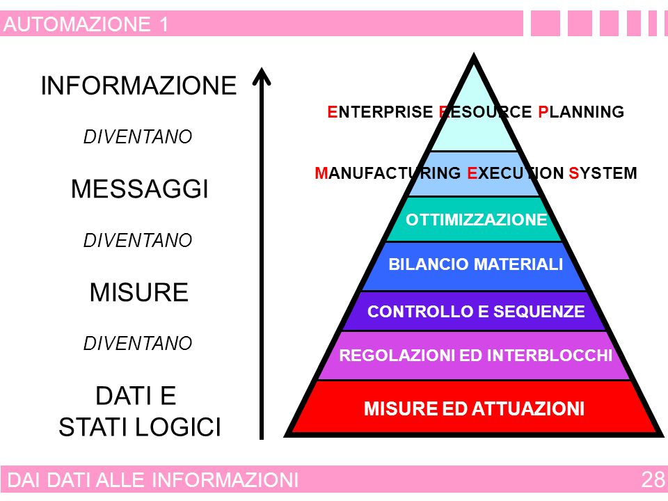 ENTERPRISE RESOURCE PLANNING REGOLAZIONI ED INTERBLOCCHI