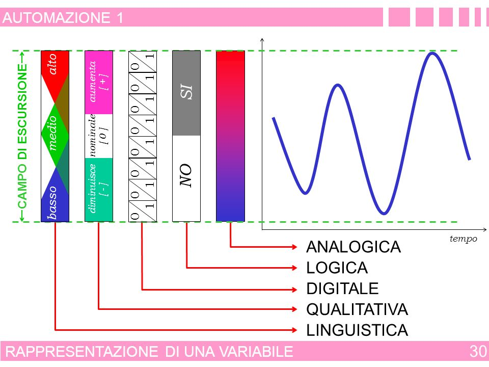 SI NO ANALOGICA LOGICA DIGITALE QUALITATIVA LINGUISTICA 30