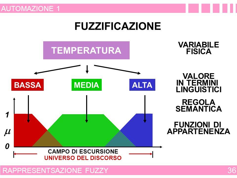 FUZZIFICAZIONE m TEMPERATURA VARIABILE FISICA BASSA MEDIA ALTA VALORE