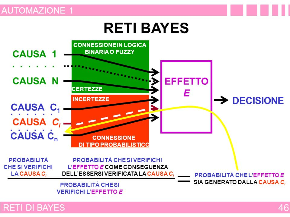 RETI BAYES CAUSA 1 . . . . . . CAUSA N EFFETTO E DECISIONE CAUSA C1