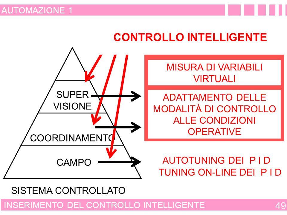 CONTROLLO INTELLIGENTE CONTROLLO CONSOLIDATO CONTROLLO EMERGENTE
