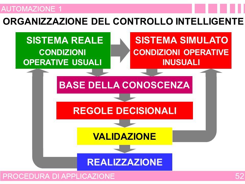 ORGANIZZAZIONE DEL CONTROLLO INTELLIGENTE