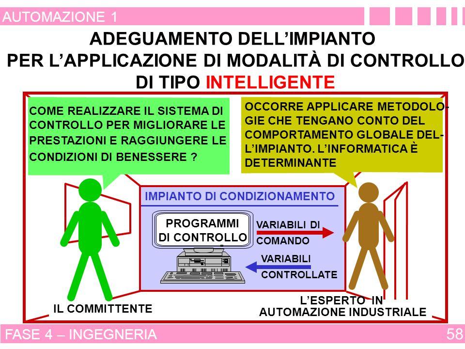 ADEGUAMENTO DELL'IMPIANTO PER L'APPLICAZIONE DI MODALITÀ DI CONTROLLO