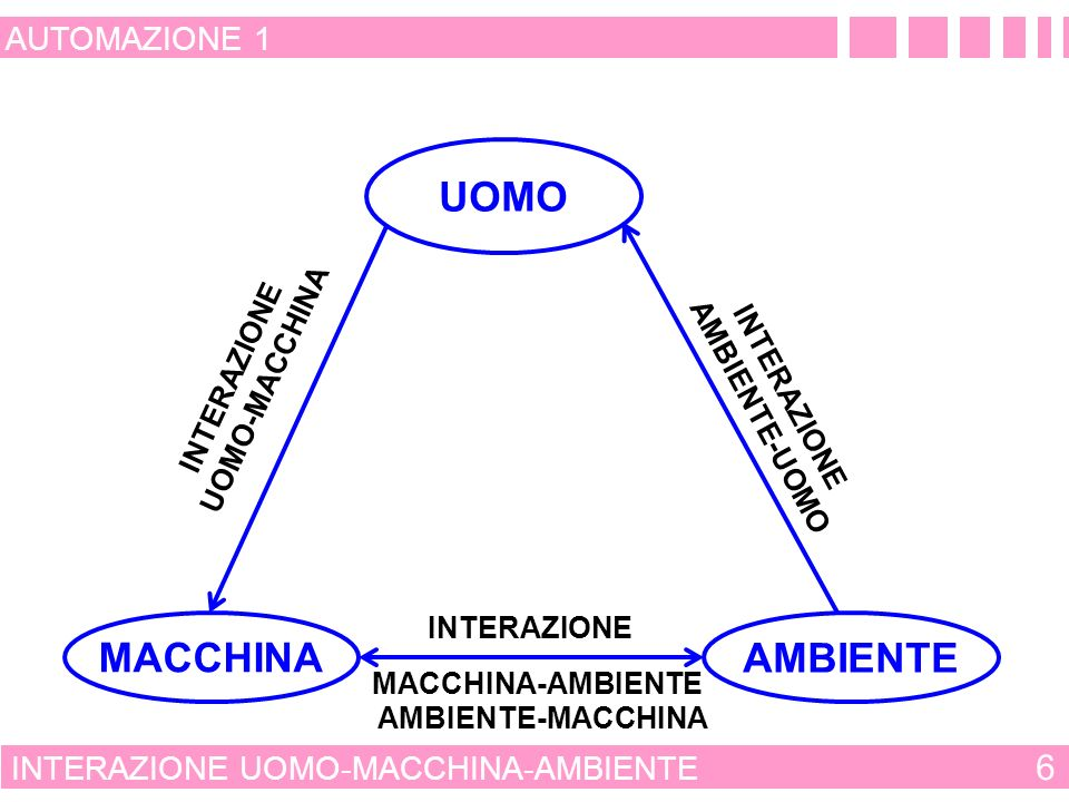 UOMO MACCHINA AMBIENTE 6 AUTOMAZIONE 1