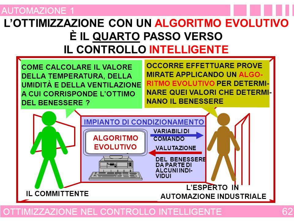L'OTTIMIZZAZIONE CON UN ALGORITMO EVOLUTIVO IL CONTROLLO INTELLIGENTE