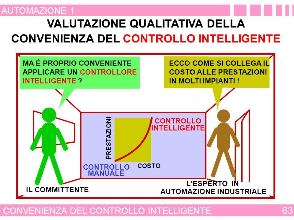 VALUTAZIONE QUALITATIVA DELLA CONVENIENZA DEL CONTROLLO INTELLIGENTE