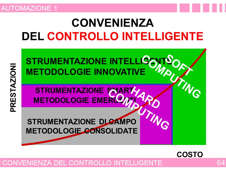 CONVENIENZA DEL CONTROLLO INTELLIGENTE COMPUTING SOFT HARD COMPUTING