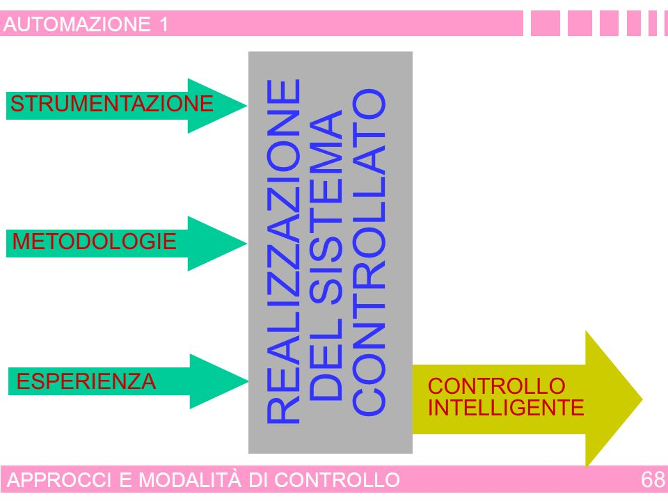 REALIZZAZIONE DEL SISTEMA CONTROLLATO CONTROLLO EMPIRICO E