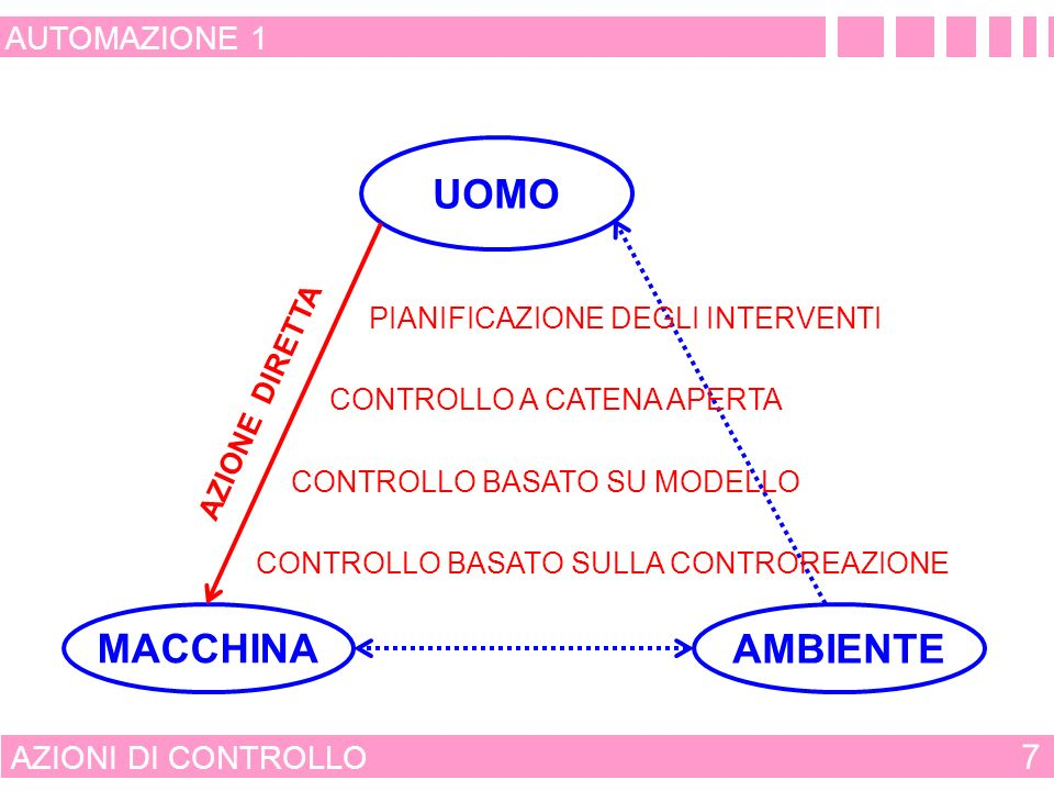 UOMO MACCHINA AMBIENTE 7 AUTOMAZIONE 1 AZIONI DI CONTROLLO