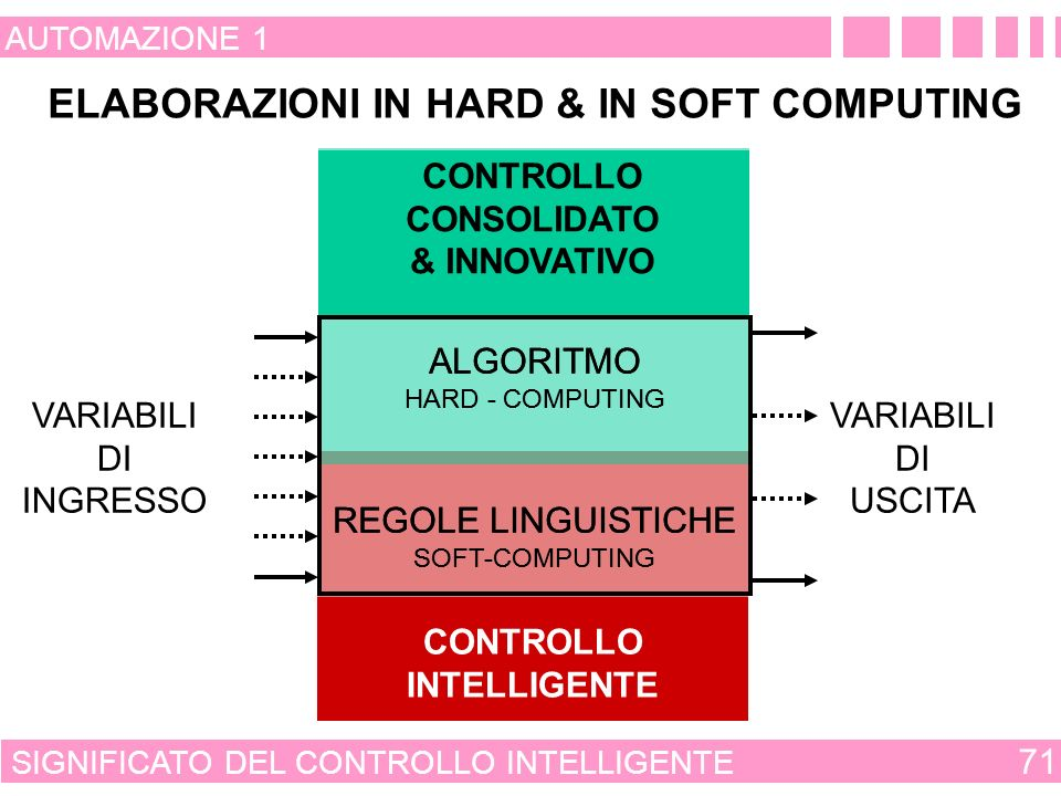 ELABORAZIONI IN HARD & IN SOFT COMPUTING