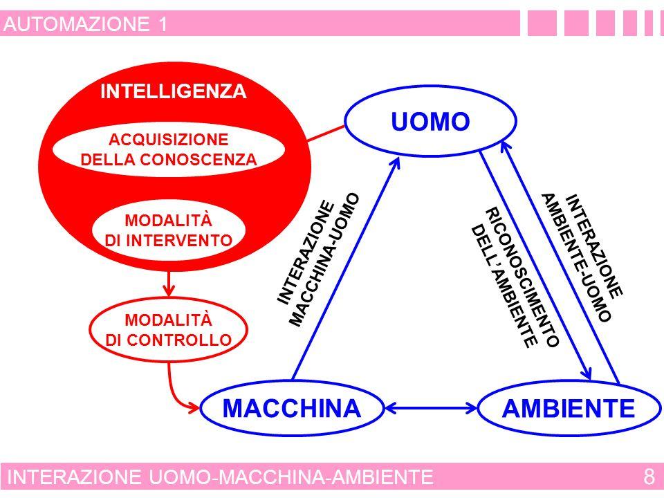 UOMO MACCHINA AMBIENTE 8 AUTOMAZIONE 1 INTELLIGENZA