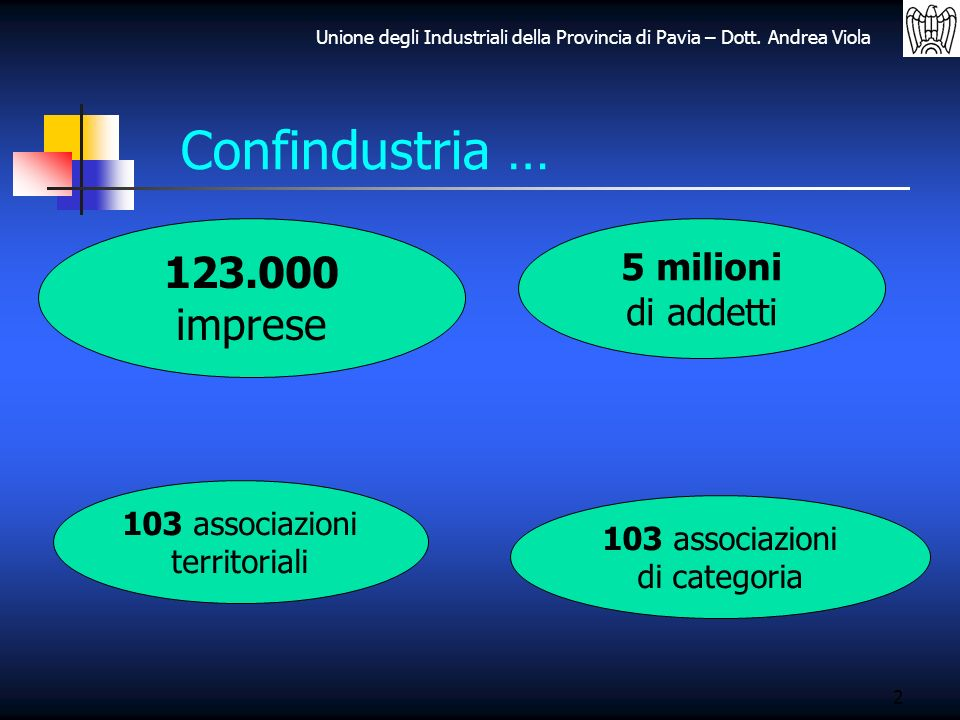 Confindustria … 123.000 imprese 5 milioni di addetti 103 associazioni