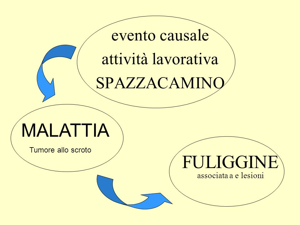 FULIGGINE associata a e lesioni