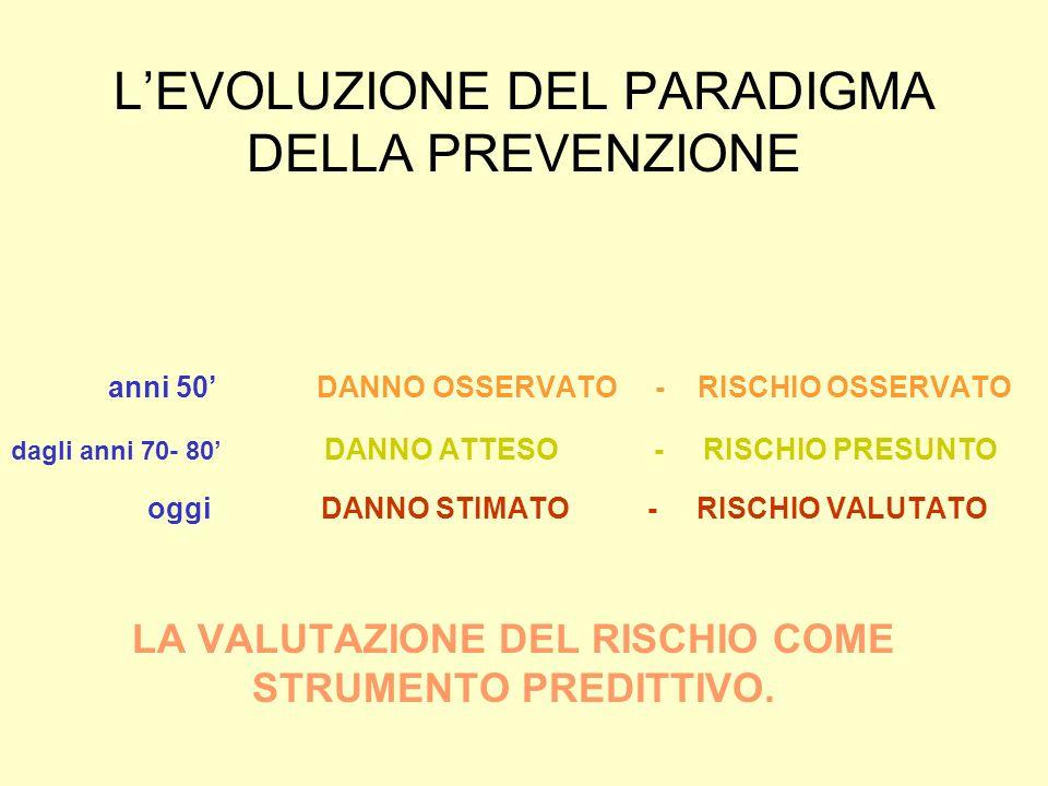 L'EVOLUZIONE DEL PARADIGMA DELLA PREVENZIONE